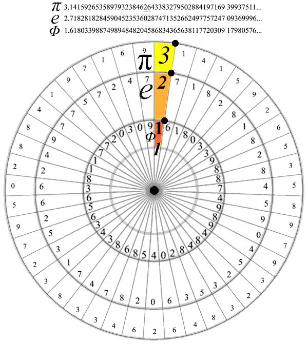 phi-e-pi-circle_5001