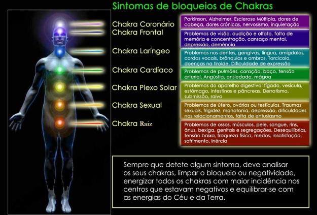 sintomas de bloqueios de chakras cópia