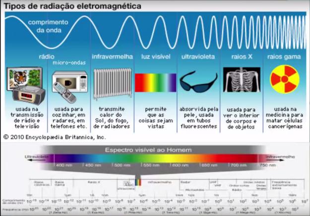 tipo-eletromagnetis