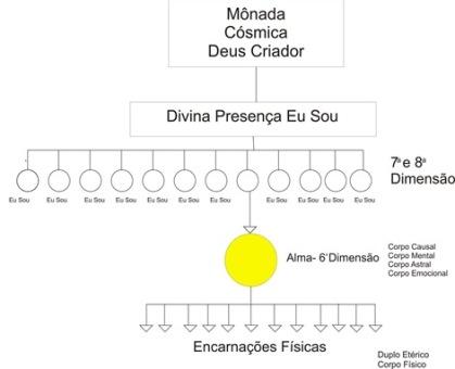 monoda cósmica